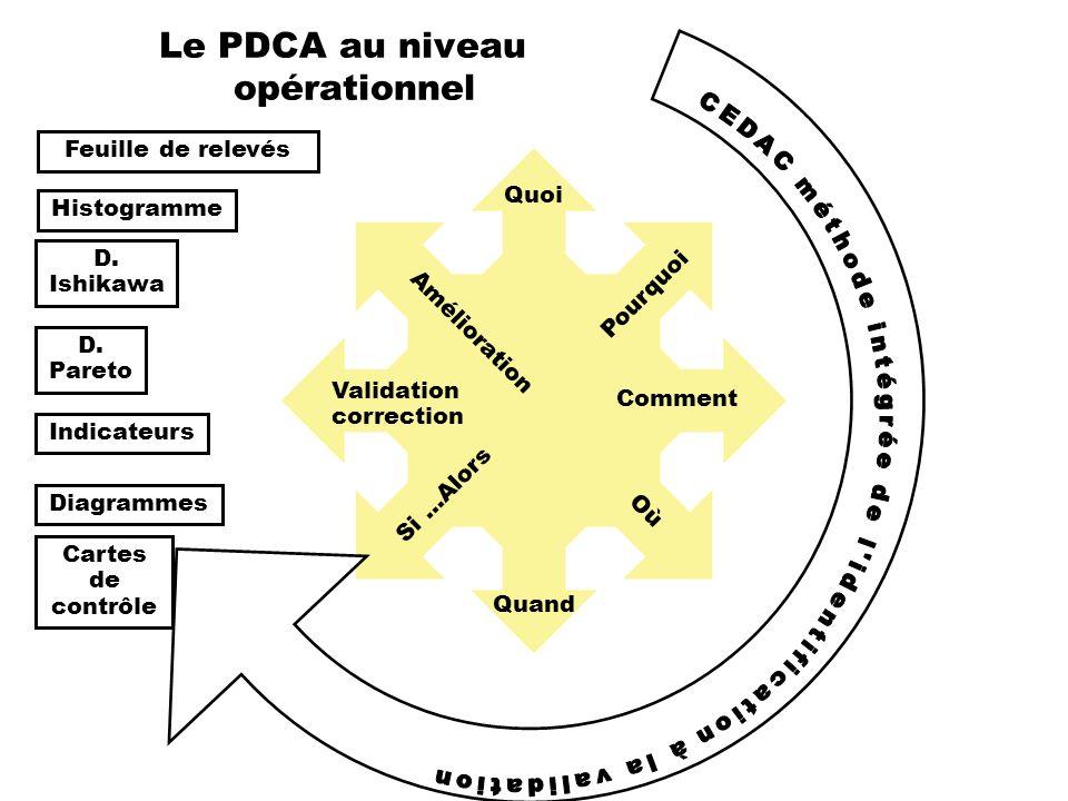 Le PDCA au niveau opérationnel Quoi Comment Où Pourquoi Quand Si …Alors Validation correction Amélioration Feuille de relevés D. Ishikawa D. Pareto In