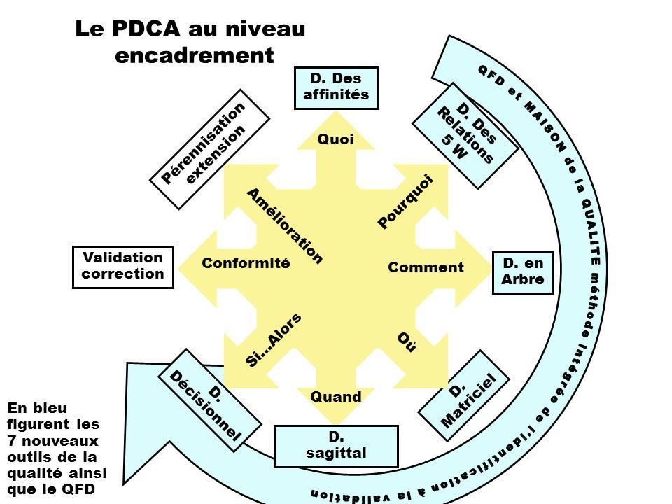 Le PDCA au niveau encadrement Quand D. Des affinités D. Des Relations 5 W D. en Arbre D. Matriciel D. sagittal Quoi Pourquoi Comment Où D. Décisionnel