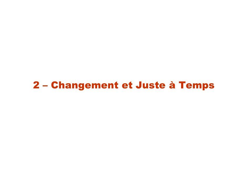 Principe du SMED Single Minute Exchange of Die (S.