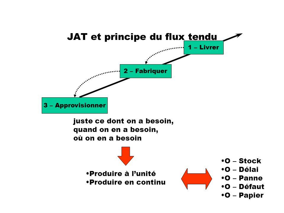 JAT et principe du flux tendu 1 – Livrer 2 – Fabriquer 3 – Approvisionner juste ce dont on a besoin, quand on en a besoin, où on en a besoin O – Stock