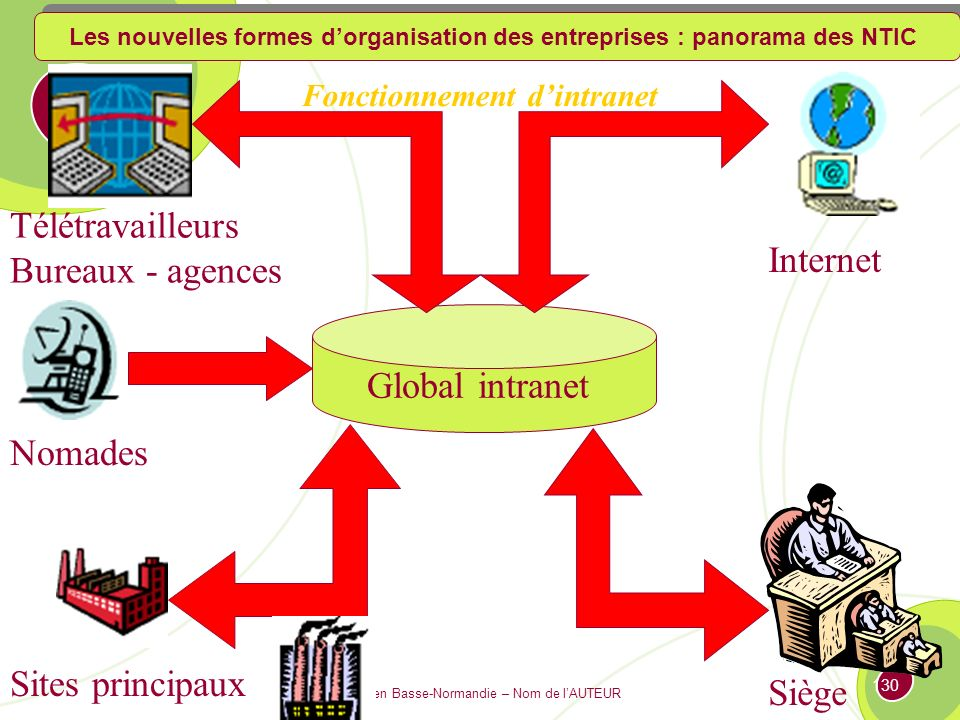 IAE Caen Basse-Normandie – Nom de lAUTEUR 129 Intranet : Version privative de lInternet, basée sur les mêmes technologies (TCP/IP), mais à vocation interne.