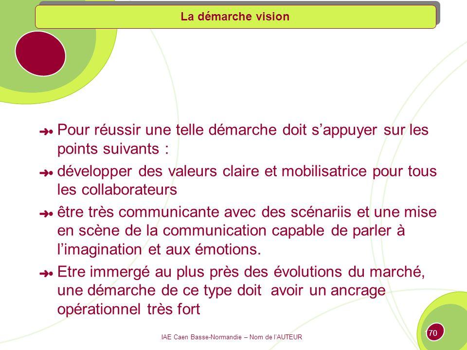 IAE Caen Basse-Normandie – Nom de lAUTEUR 169 La vision permet aussi de développer fortement la motivation des collaborateurs ainsi que le sentiments dappartenance tout en rendant plus facile ladaptation au changement en positionnant la réflexion collective dans une perspective de long terme.