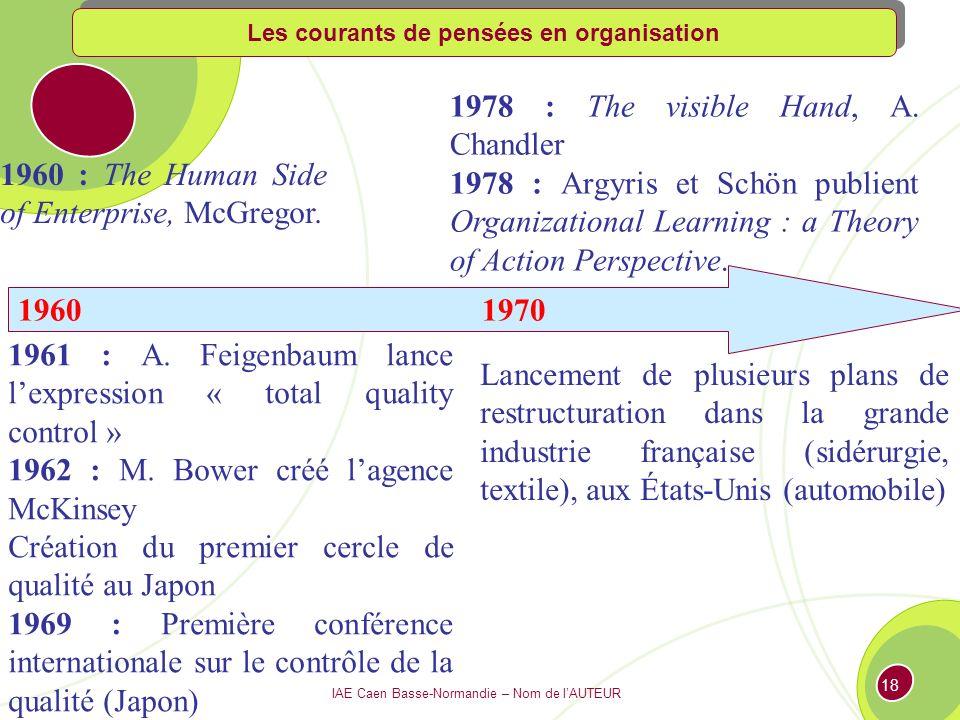 IAE Caen Basse-Normandie – Nom de lAUTEUR 17 1930 1940 1950 1933 : Mayo : The Human Problems of the Industrial Civilization (suivi de The Social Problems, 1949) 1938 : C.