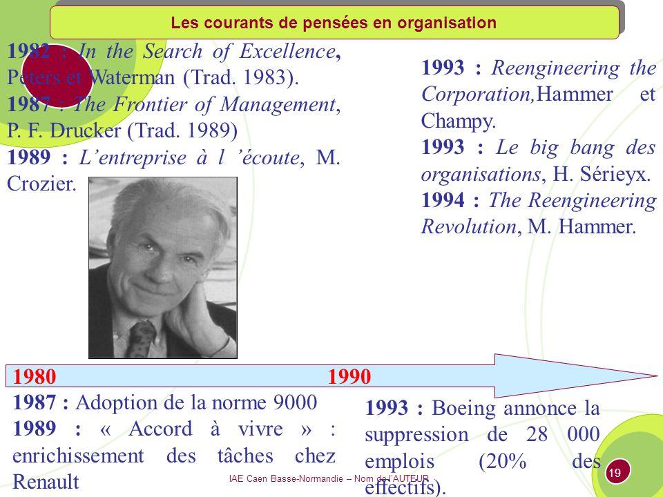 IAE Caen Basse-Normandie – Nom de lAUTEUR 18 1960 1970 1960 : The Human Side of Enterprise, McGregor.