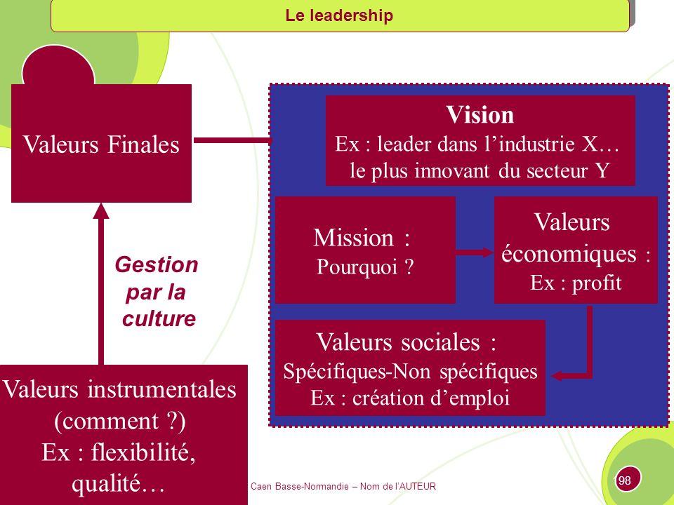 IAE Caen Basse-Normandie – Nom de lAUTEUR 197 Les valeurs finales sont contenues dans les projets, discours présidentiels de rapports annuels, brochures ou publicités.