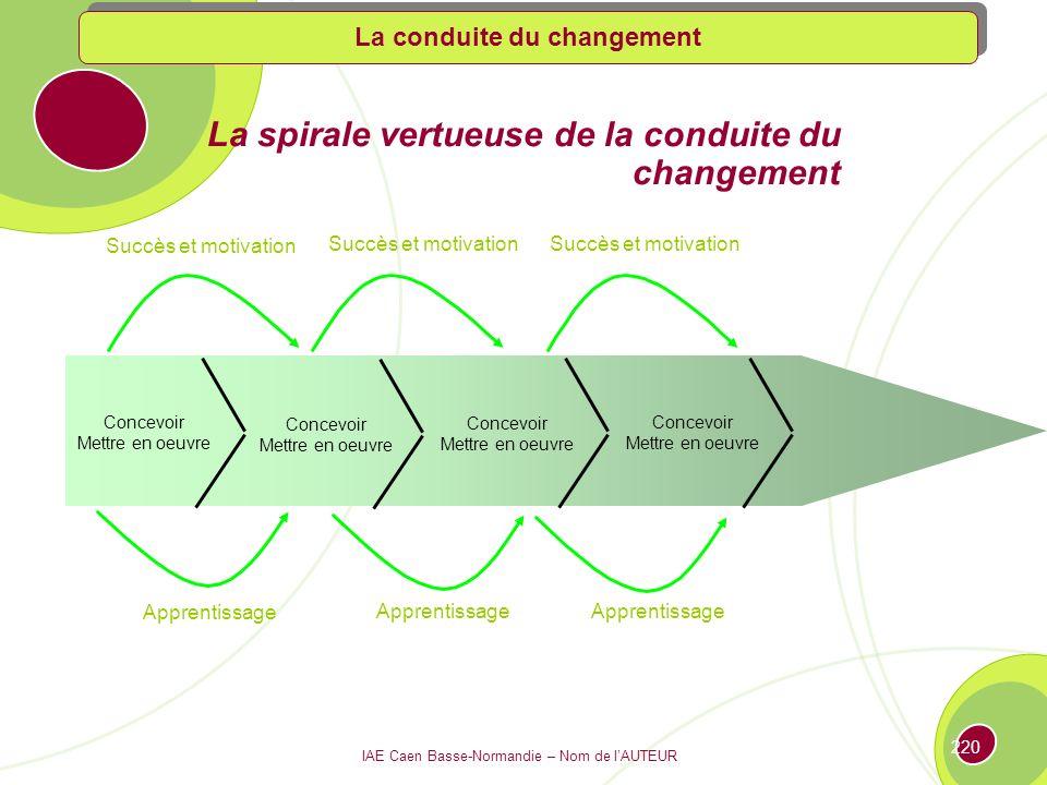 IAE Caen Basse-Normandie – Nom de lAUTEUR 219 Les motifs de résistance au changement (source KPMG) Rationnelle Principales zones dopportunité pour mon activité .