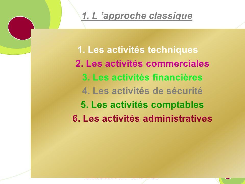 IAE Caen Basse-Normandie – Nom de lAUTEUR 41 1.L approche classique 1.4.
