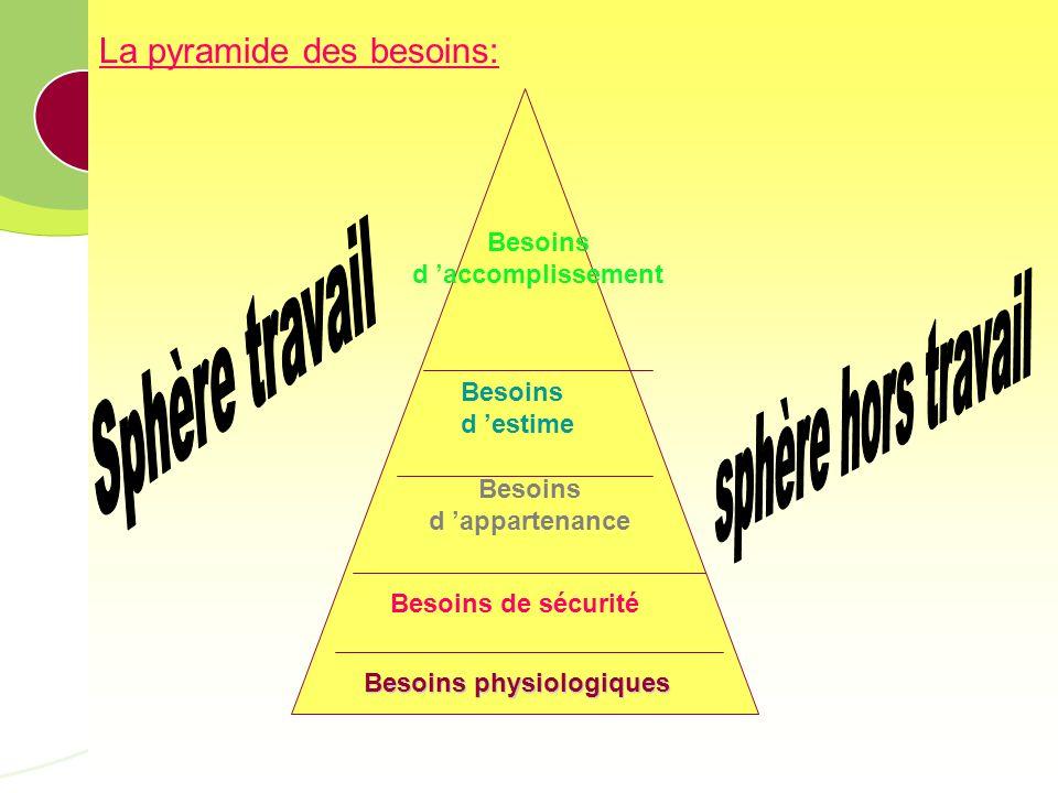 IAE Caen Basse-Normandie – Nom de lAUTEUR 68 La pyramide des besoins: Besoins physiologiques Besoins de sécurité Besoins d appartenance Besoins d estime Besoins d accomplissement