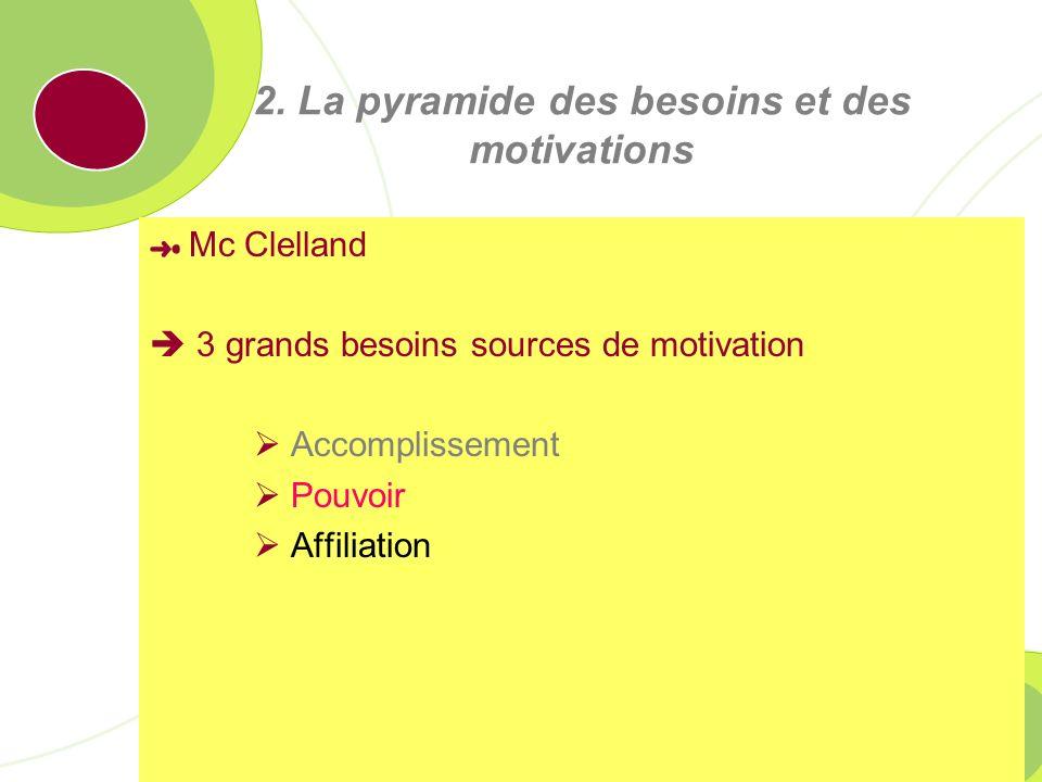 IAE Caen Basse-Normandie – Nom de lAUTEUR 69 La pyramide des besoins: Besoins physiologiques Besoins de sécurité Besoins d appartenance Besoins d estime Besoins d accomplissement