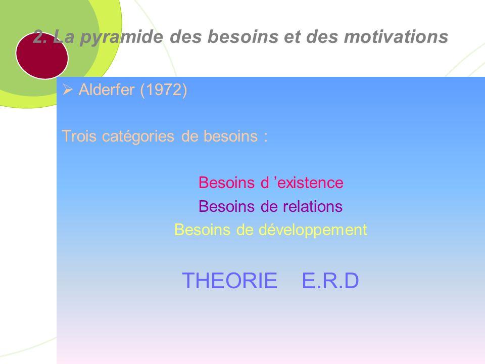 IAE Caen Basse-Normandie – Nom de lAUTEUR 73 2. La pyramide des besoins et des motivations Vroom