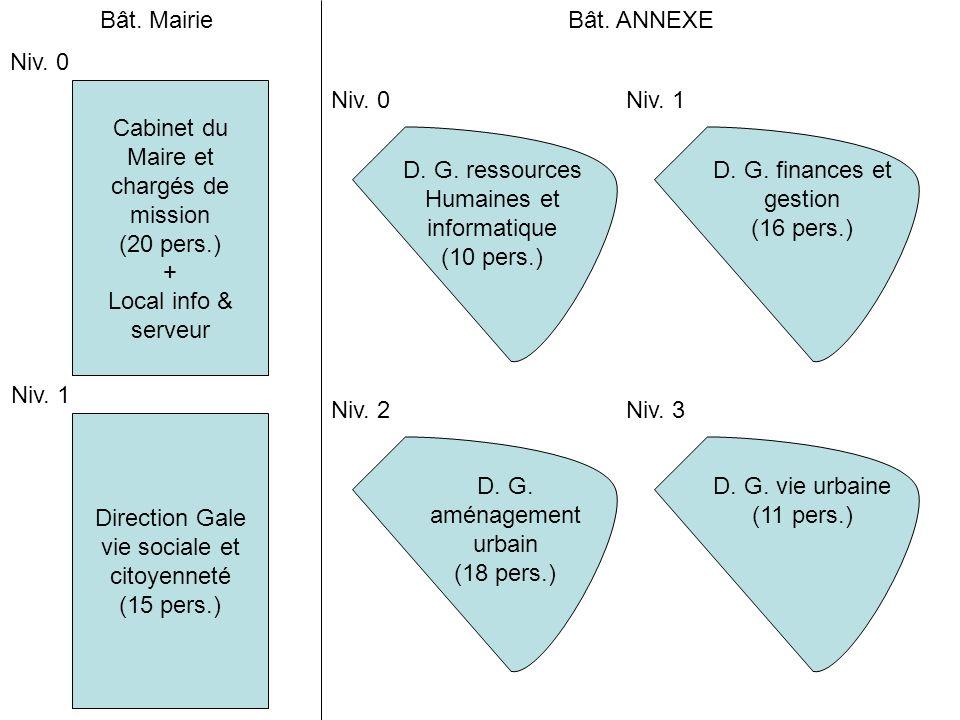 Direction Gale vie sociale et citoyenneté (15 pers.) Cabinet du Maire et chargés de mission (20 pers.) + Local info & serveur Niv.