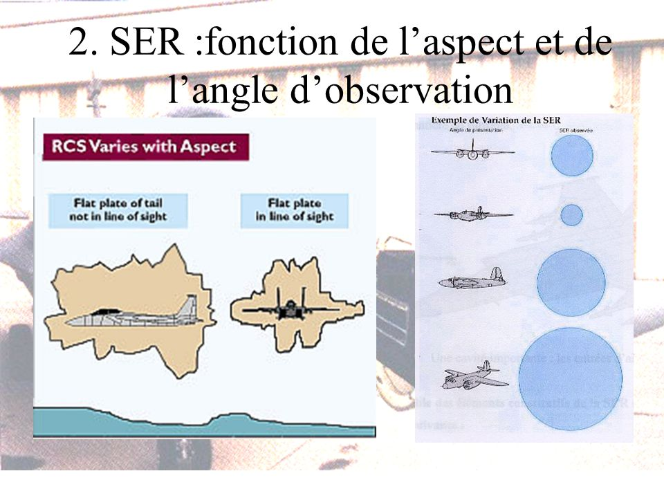 2. SER :fonction de laspect et de langle dobservation