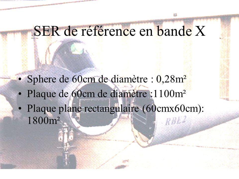 SER de référence en bande X Sphere de 60cm de diamètre : 0,28m² Plaque de 60cm de diamètre :1100m² Plaque plane rectangulaire (60cmx60cm): 1800m²