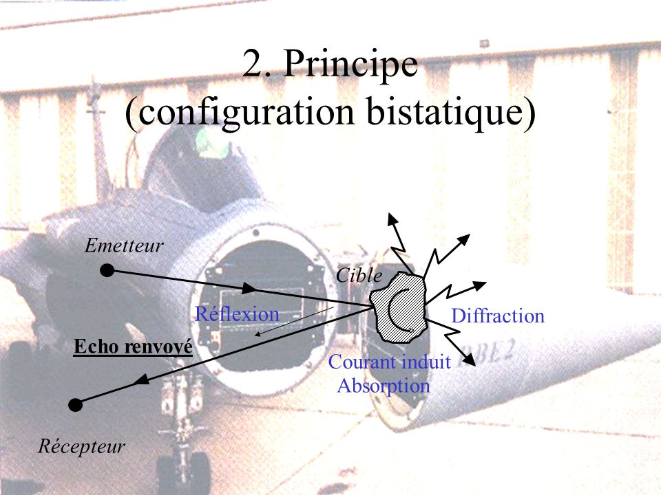 2. Principe (configuration bistatique) Emetteur Récepteur Echo renvoyé Diffraction Cible Courant induit Absorption Réflexion