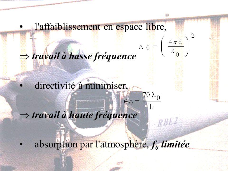 l affaiblissement en espace libre, travail à basse fréquence directivité à minimiser, travail à haute fréquence absorption par l atmosphère, f 0 limitée