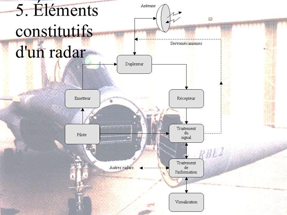 5. Éléments constitutifs d un radar