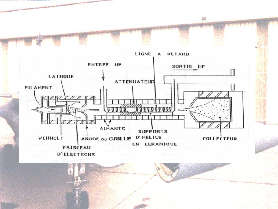 5.3 Antenne –Transducteur –Tournantes et/ou à balayage électronique.
