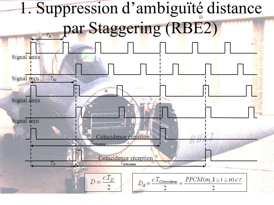 1. Suppression dambiguïté distance par Staggering (RBE2) Signal émis Signal reçu Coïncidence émission Coïncidence réception