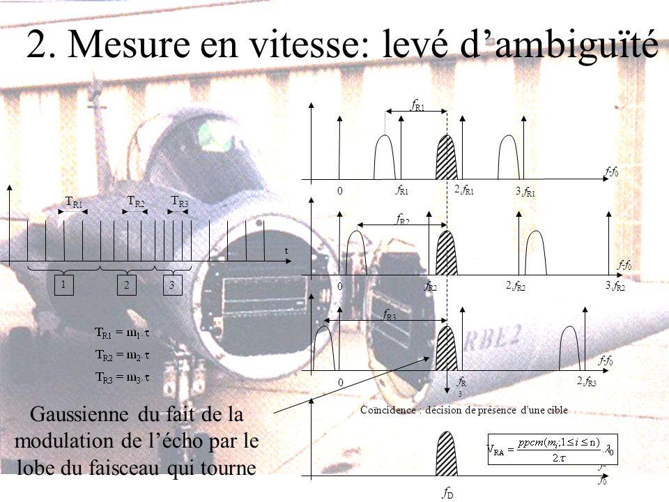 2. Mesure en vitesse: levé dambiguïté Gaussienne du fait de la modulation de lécho par le lobe du faisceau qui tourne