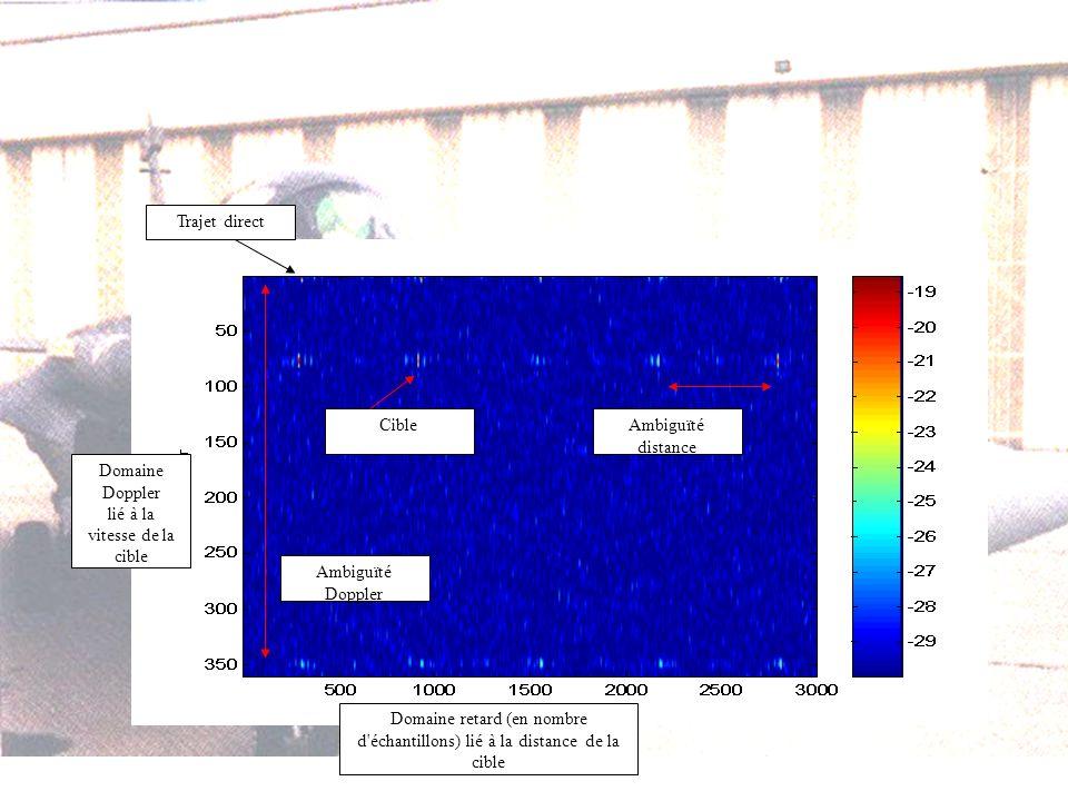 Domaine Doppler lié à la vitesse de la cible Domaine retard (en nombre d échantillons) lié à la distance de la cible Ambiguïté distance Ambiguïté Doppler Trajet direct Cible