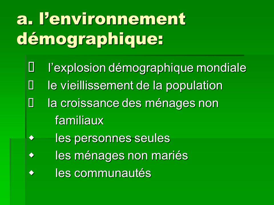 a. lenvironnement démographique: lexplosion démographique mondiale lexplosion démographique mondiale le vieillissement de la population le vieillissem