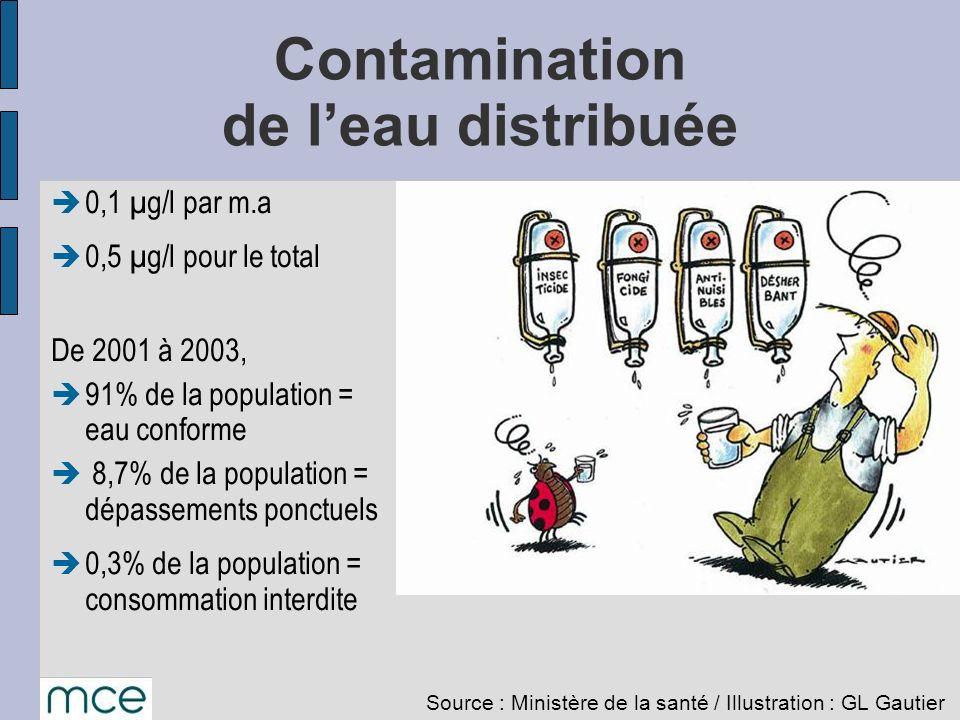 Contamination de leau distribuée Source : Ministère de la santé / Illustration : GL Gautier 0,1 µg/l par m.a 0,5 µg/l pour le total De 2001 à 2003, 91