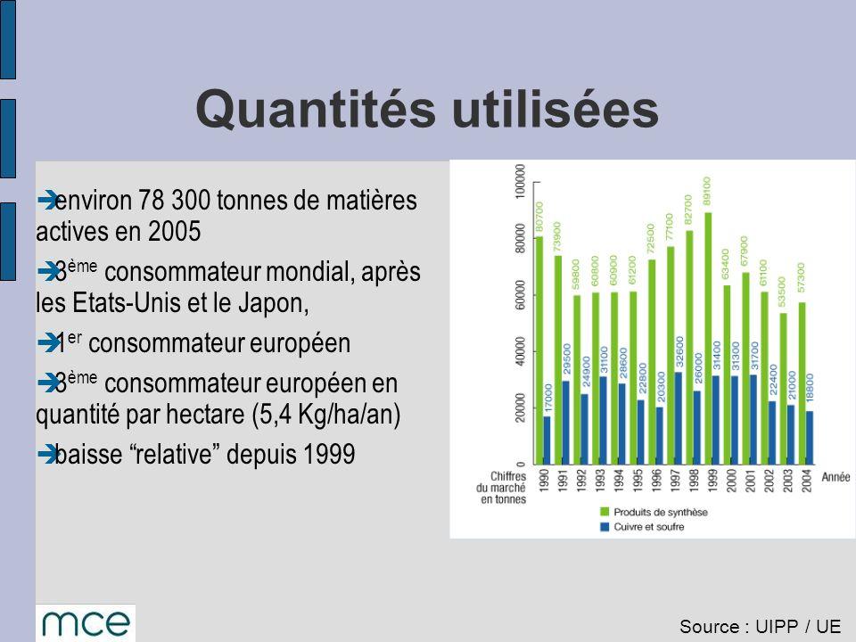 Quantités utilisées environ 78 300 tonnes de matières actives en 2005 3 ème consommateur mondial, après les Etats-Unis et le Japon, 1 er consommateur