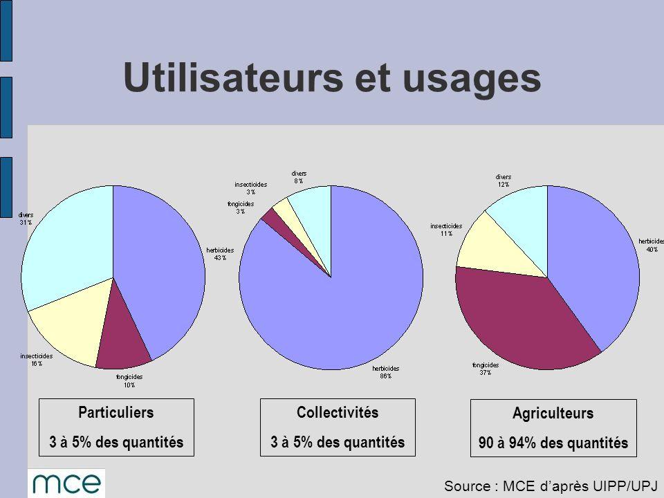 Utilisateurs et usages Particuliers 3 à 5% des quantités Collectivités 3 à 5% des quantités Agriculteurs 90 à 94% des quantités Source : MCE daprès UI