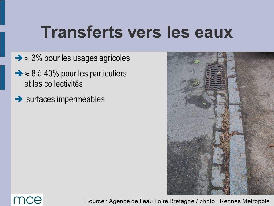 Transferts vers les eaux 3% pour les usages agricoles 8 à 40% pour les particuliers et les collectivités surfaces imperméables Source : Agence de leau