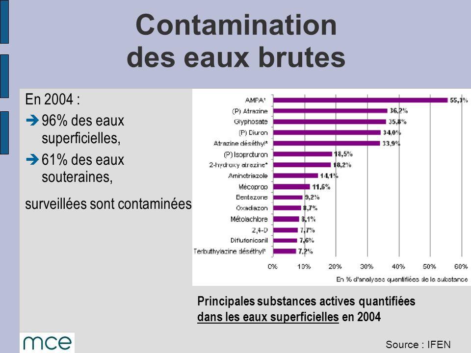 Contamination des eaux brutes En 2004 : 96% des eaux superficielles, 61% des eaux souteraines, surveillées sont contaminées. Principales substances ac