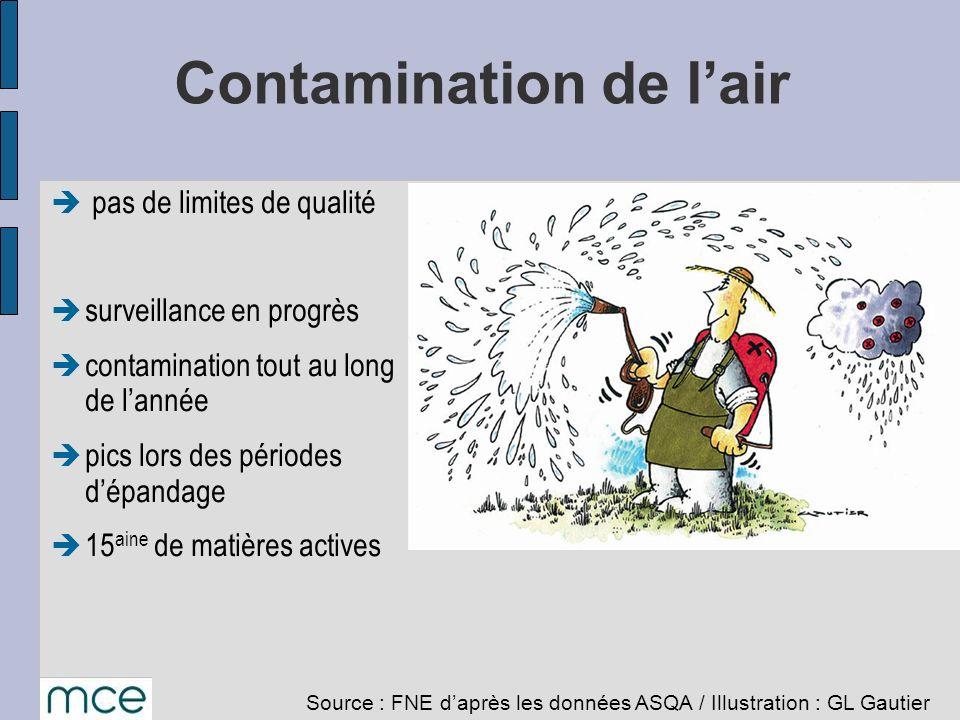 Contamination de lair pas de limites de qualité surveillance en progrès contamination tout au long de lannée pics lors des périodes dépandage 15 aine