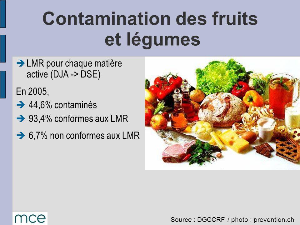 Contamination des fruits et légumes LMR pour chaque matière active (DJA -> DSE) En 2005, 44,6% contaminés 93,4% conformes aux LMR 6,7% non conformes a