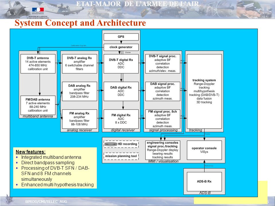 ETAT-MAJOR DE LARMEE DE LAIR BPROG/CMI/TELEC AUG Page 26 System Concept and Architecture New features: Integrated multiband antenna Direct bandpass sampling Processing of DVB-T SFN / DAB- SFN and 8 FM channels simultaneously Enhanced multi hypothesis tracking