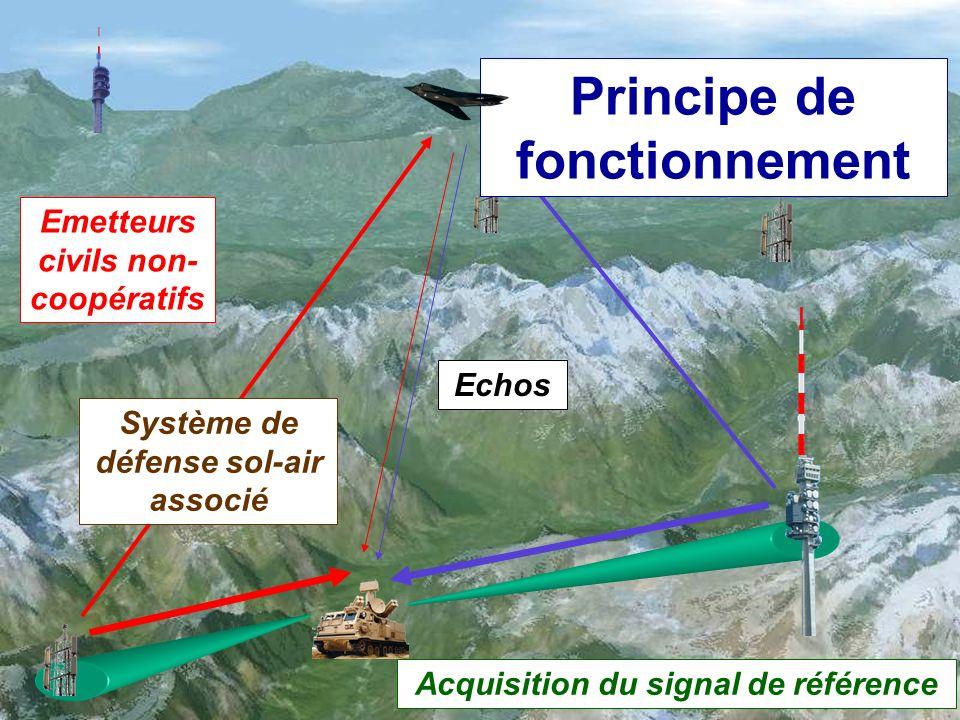 ETAT-MAJOR DE LARMEE DE LAIR BPROG/CMI/TELEC AUG Page 6 Principe de fonctionnement Emetteurs civils non- coopératifs Acquisition du signal de référence Echos Système de défense sol-air associé