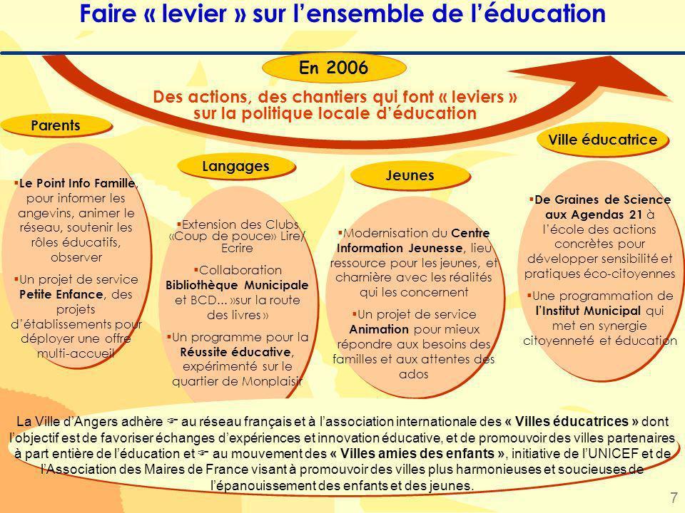 7 Des actions, des chantiers qui font « leviers » sur la politique locale déducation Parents Faire « levier » sur lensemble de léducation Le Point Inf