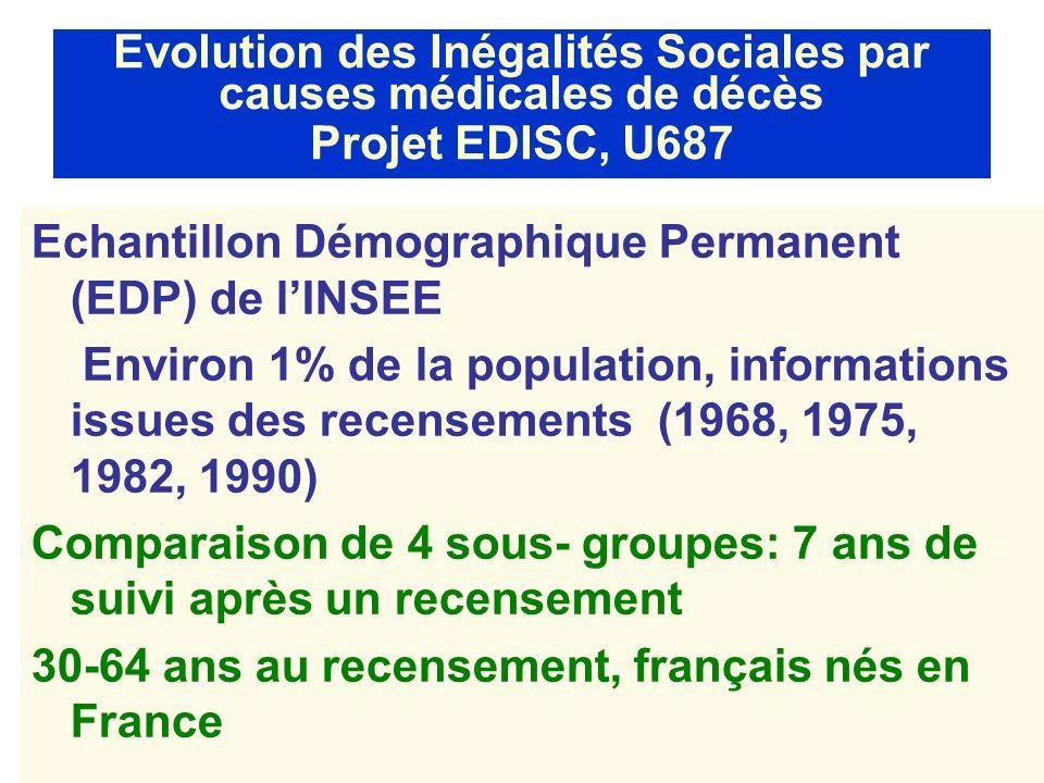 Evolution des Inégalités Sociales par causes médicales de décès Projet EDISC, U687 Echantillon Démographique Permanent (EDP) de lINSEE Environ 1% de l