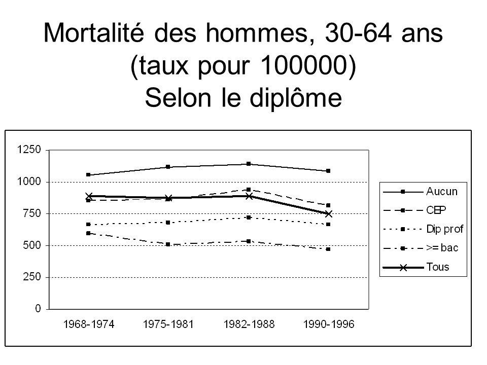 Mortalité des hommes, 30-64 ans (taux pour 100000) Selon le diplôme