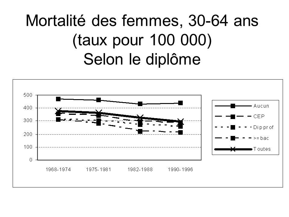 Mortalité des femmes, 30-64 ans (taux pour 100 000) Selon le diplôme