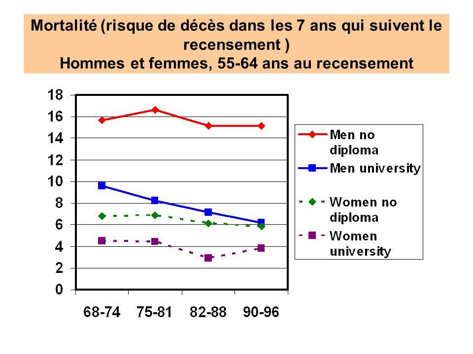 Mortalité (risque de décès dans les 7 ans qui suivent le recensement ) Hommes et femmes, 55-64 ans au recensement