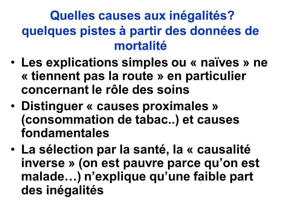 Quelles causes aux inégalités? quelques pistes à partir des données de mortalité Les explications simples ou « naïves » ne « tiennent pas la route » e