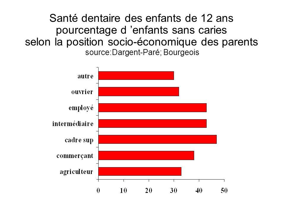 Santé dentaire des enfants de 12 ans pourcentage d enfants sans caries selon la position socio-économique des parents source:Dargent-Paré; Bourgeois