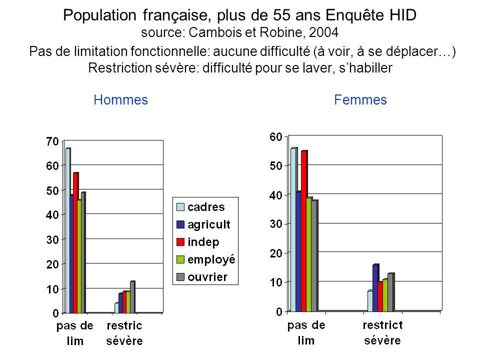 Population française, plus de 55 ans Enquête HID source: Cambois et Robine, 2004 Pas de limitation fonctionnelle: aucune difficulté (à voir, à se dépl