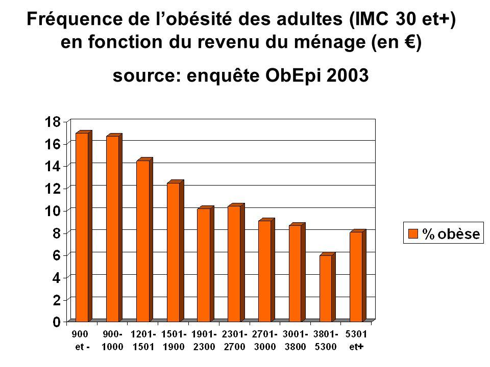 Fréquence de lobésité des adultes (IMC 30 et+) en fonction du revenu du ménage (en ) source: enquête ObEpi 2003