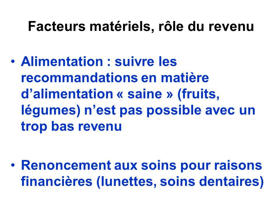 Facteurs matériels, rôle du revenu Alimentation : suivre les recommandations en matière dalimentation « saine » (fruits, légumes) nest pas possible av