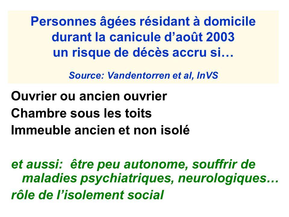 Personnes âgées résidant à domicile durant la canicule daoût 2003 un risque de décès accru si… Source: Vandentorren et al, InVS Ouvrier ou ancien ouvr