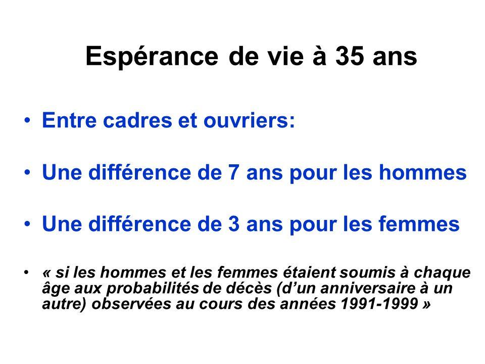 Espérance de vie à 35 ans Entre cadres et ouvriers: Une différence de 7 ans pour les hommes Une différence de 3 ans pour les femmes « si les hommes et