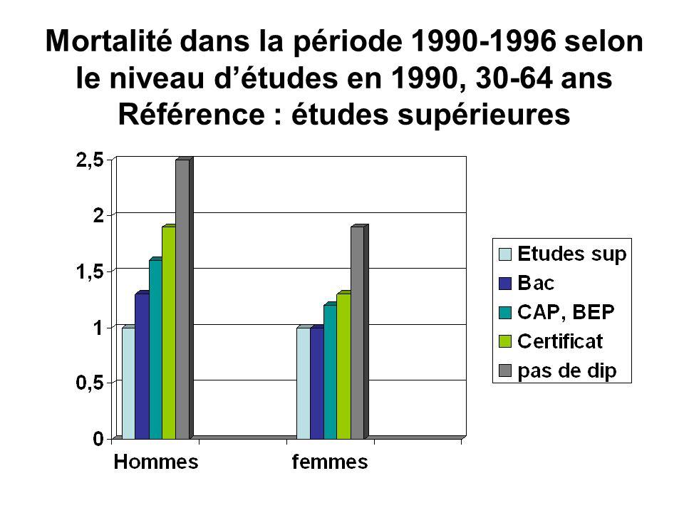 Mortalité dans la période 1990-1996 selon le niveau détudes en 1990, 30-64 ans Référence : études supérieures