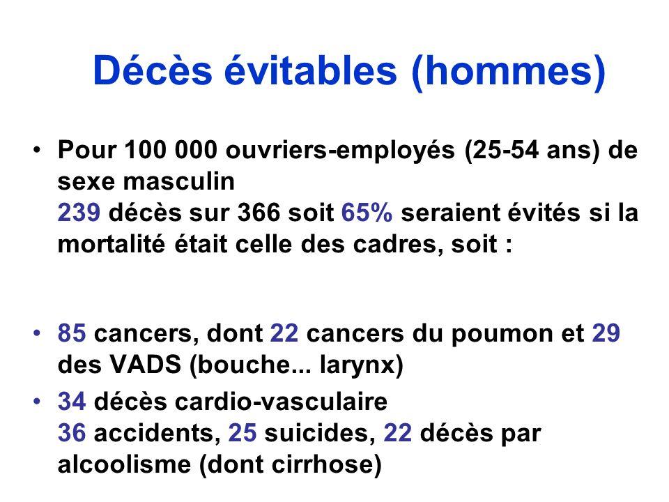 Décès évitables (hommes) Pour 100 000 ouvriers-employés (25-54 ans) de sexe masculin 239 décès sur 366 soit 65% seraient évités si la mortalité était