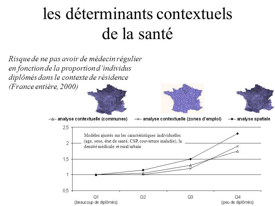 Risque de ne pas avoir de médecin régulier en fonction de la proportion dindividus diplômés dans le contexte de résidence (France entière, 2000) Modèl