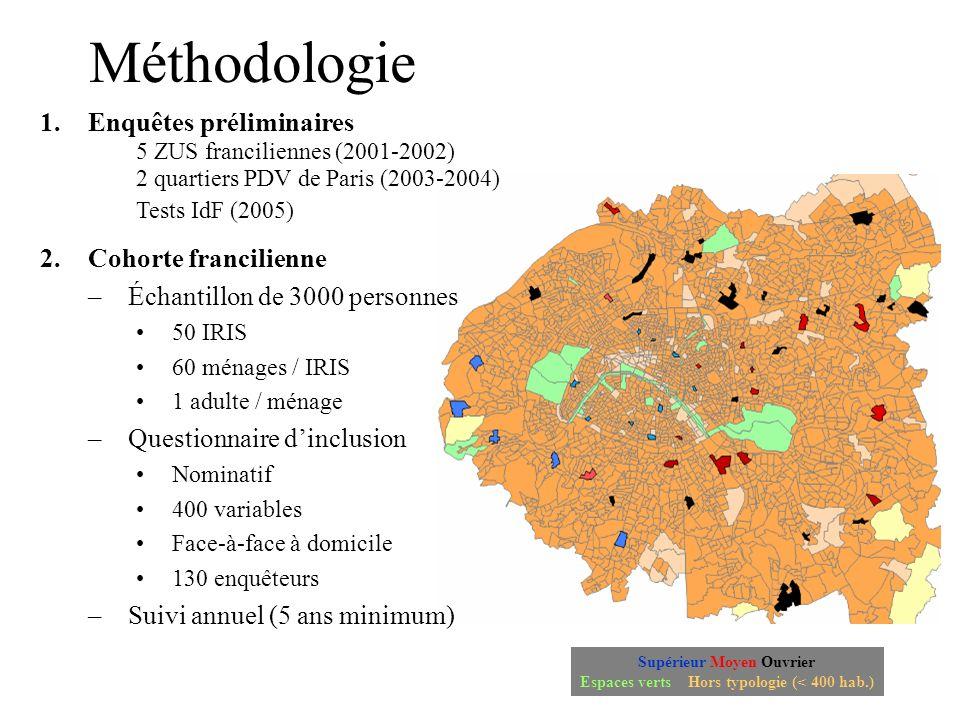 Supérieur Moyen Ouvrier Espaces verts Hors typologie (< 400 hab.) 1.Enquêtes préliminaires 5 ZUS franciliennes (2001-2002) 2 quartiers PDV de Paris (2